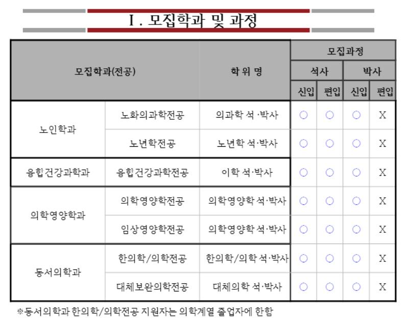 동서의학대학원 모집학과 및 과정.PNG