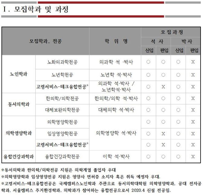 2020학년도 후기 모집학과 및 과정.PNG