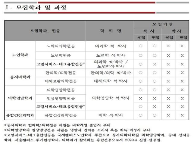 2020학년도 후기 수시 모집학과 및 과정.PNG
